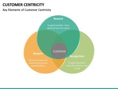 Customer centricity PPT slide 43