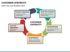 Customer centricity PPT slide 25