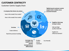 Customer centricity PPT slide 11