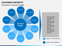 Customer centricity PPT slide 12