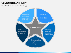 Customer centricity PPT slide 14