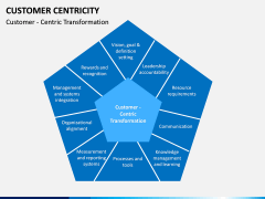 Customer centricity PPT slide 16