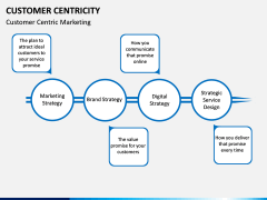 Customer centricity PPT slide 18