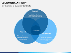 Customer centricity PPT slide 21