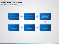 Customer centricity PPT slide 22
