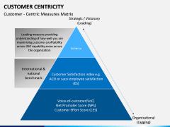 Customer centricity PPT slide 9