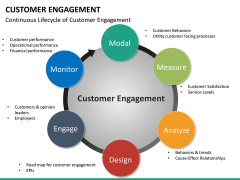Customer engagement PPT slide 21