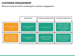 Customer engagement PPT slide 34