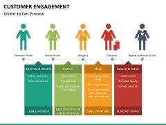 Customer engagement PPT slide 29