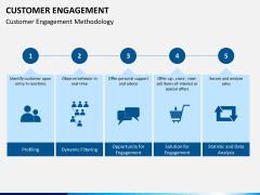 Customer journey bundle PPT slide 41