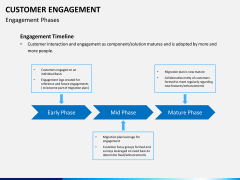 Customer engagement PPT slide 6