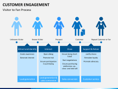 Customer engagement PPT slide 9