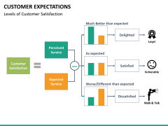 Customer expectations PPT slide 25