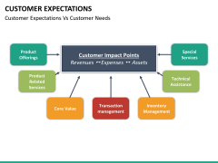 Customer expectations PPT slide 26