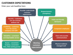 Customer expectations PPT slide 17