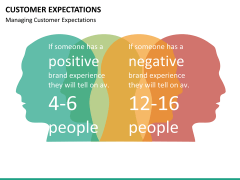 Customer expectations PPT slide 18