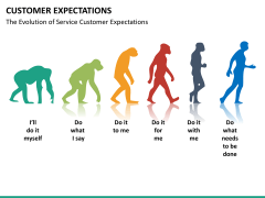 Customer expectations PPT slide 20
