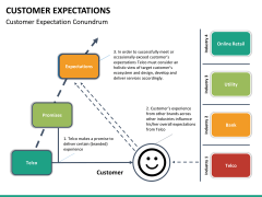 Customer expectations PPT slide 22