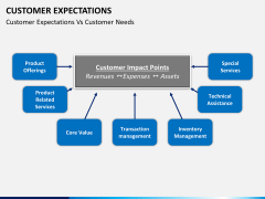 Customer expectations PPT slide 12