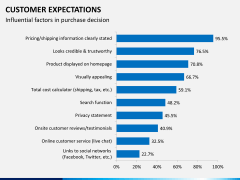 Customer expectations PPT slide 14