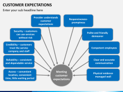 Customer expectations PPT slide 3