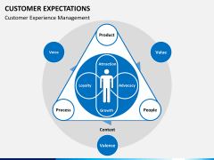 Customer expectations PPT slide 5