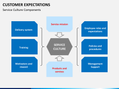 Customer expectations PPT slide 7