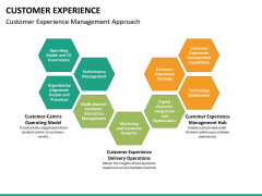 Customer journey bundle PPT slide 147