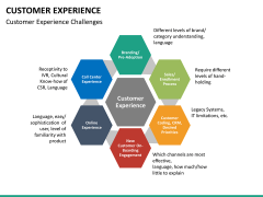Customer experience PPT slide 31