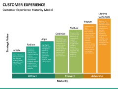 Customer experience PPT slide 21