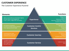 Customer experience PPT slide 22