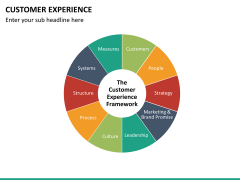 Customer experience PPT slide 24