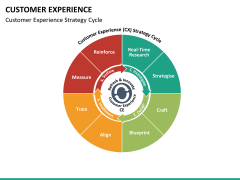 Customer experience PPT slide 25