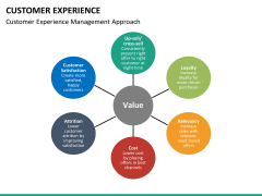 Customer experience PPT slide 27