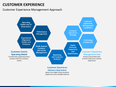 Customer experience PPT slide 11