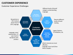 Customer experience PPT slide 13