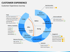 Customer experience PPT slide 14