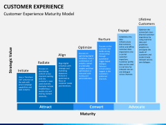 Customer experience PPT slide 3