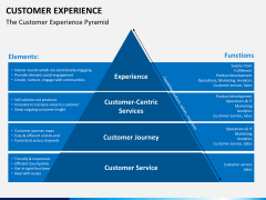 Customer experience PPT slide 4