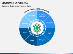 Customer experience PPT slide 7