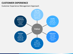 Customer experience PPT slide 9