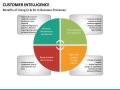 Customer intelligence PPT slide 16