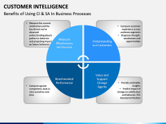 Customer intelligence PPT slide 7