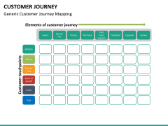 Customer journey PPT slide 15