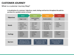 Customer journey PPT slide 16
