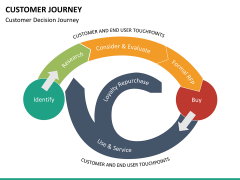 Customer journey bundle PPT slide 83