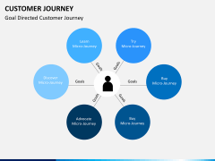 Customer journey bundle PPT slide 11