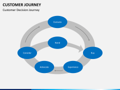 Customer journey PPT slide 12