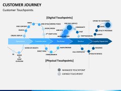 Customer journey PPT slide 2