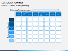 Customer journey PPT slide 3